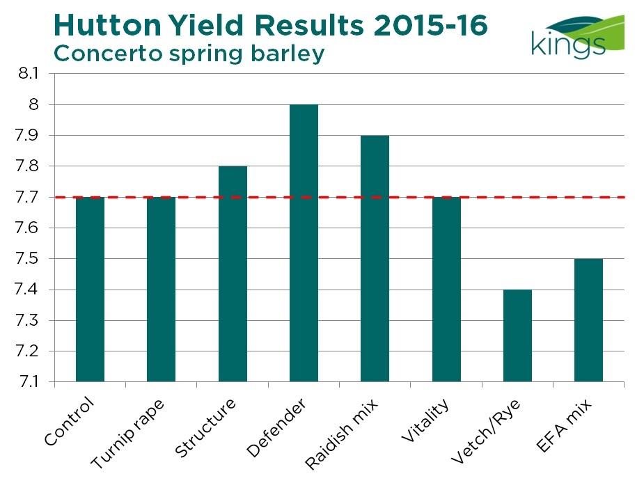 Hutton results