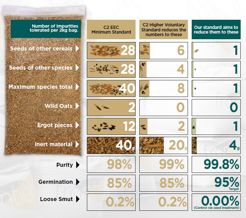 The difference between Frontiers Cereals Marketing Standards and the EEC minimum standards
